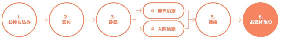 homepage_flow